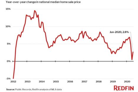 Redfin median price