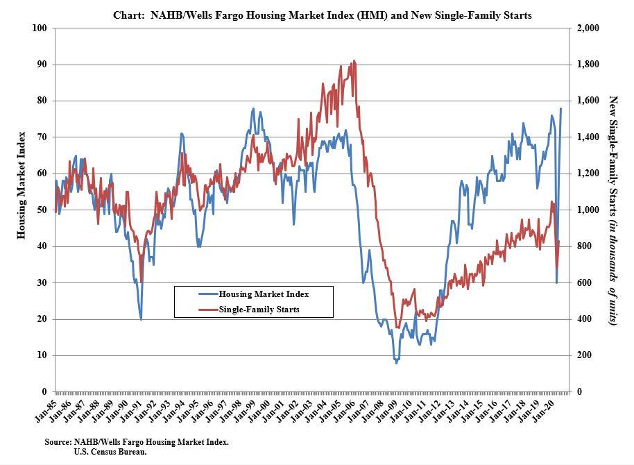 Morning Report: Builder sentiment close to recordhighs