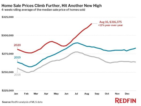 redfin home prices