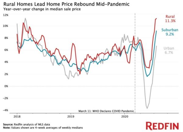 Redfin rural prices