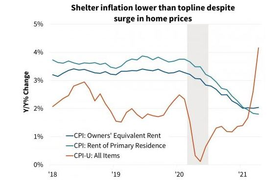 Morning Report: Inflation comes in hotter than expected.